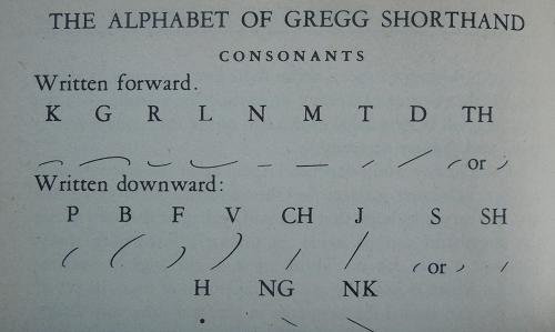 Alphabet of Gregg Shorthand
