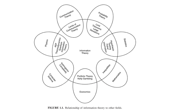 Venn Diagram of how information theory relates to other fields.