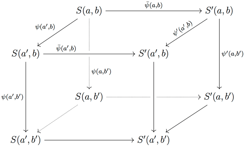 Commutative Diagrams in LaTeX