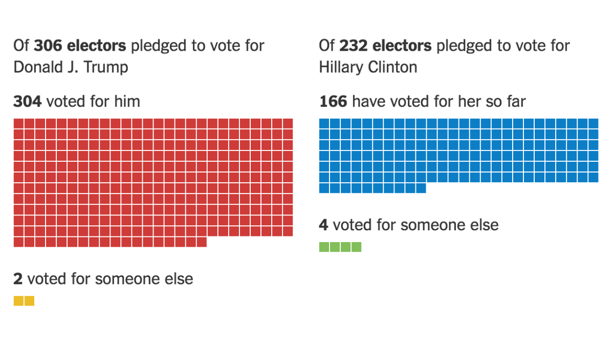 A Historic Number of Electors Defected, and Most Were Supposed to Vote for Clinton   The New York Times