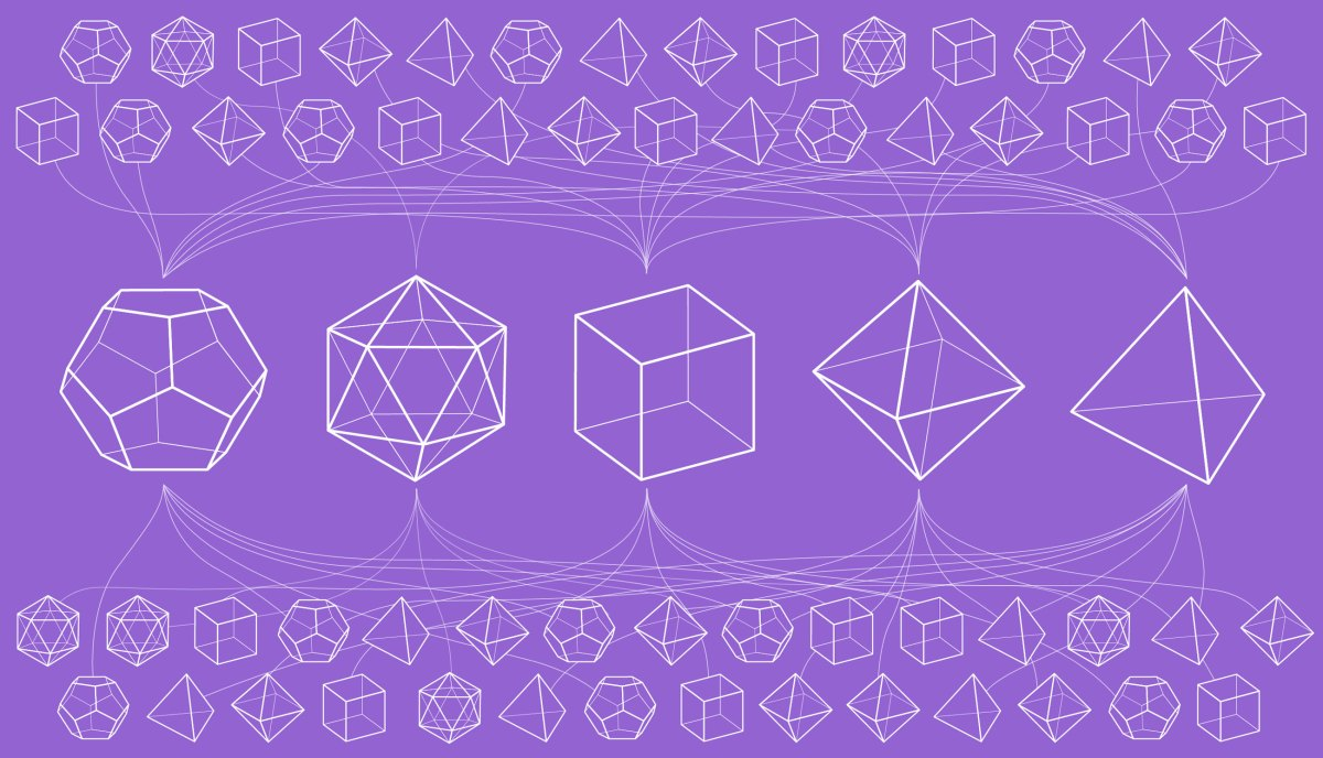 👓 Why Mathematicians Like to Classify Things   Quanta Magazine