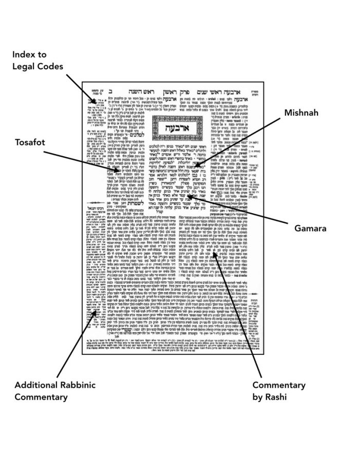 page of Jewish text with Mishnah in the center and surrounded by various layers of commentary in succeding blocks around it