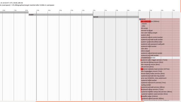 systemd-analyze plot