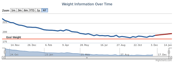 My weight-loss over time... it takes a while.