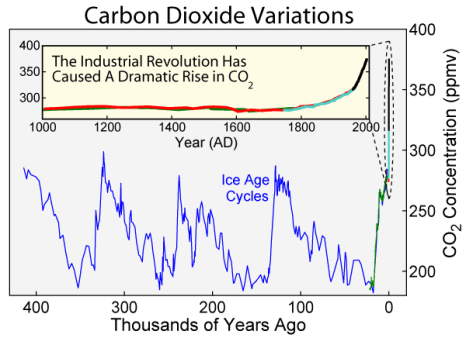 400,000 year record of past atmospheric carbon dioxide levels as reconstructed from the trapped bubbles of gas in four ice cores records from Antarctica. Image credit: Robert A. Rohde, Global Warming Art Project via Wikimedia Commons