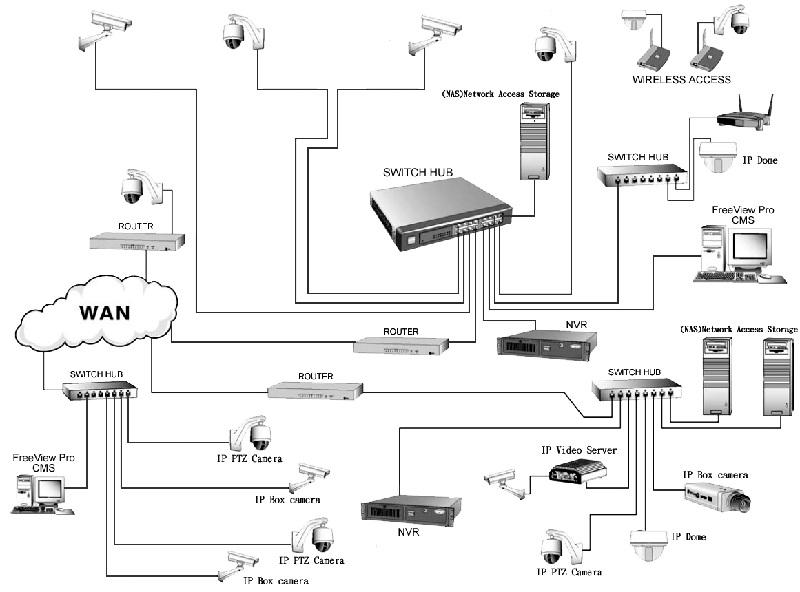 AnyNet-6424 Система с мощен капацитет за съхранение на данни
