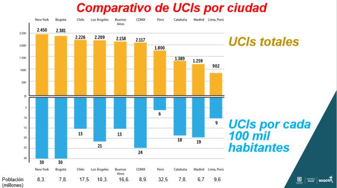 Ciudades y países con camas de UCI en Bogotá y América