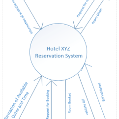 Sequence Diagram For Hotel Reservation System Lux Thermostat Wiring Data Flow User Case Context Level