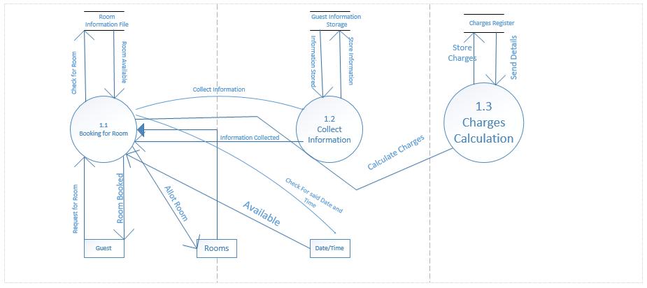 sequence diagram for hotel reservation system 2003 honda civic belt data flow user case