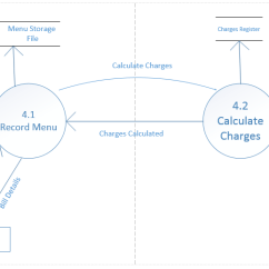 Sequence Diagram For Hotel Reservation System High School Basketball Court Data Flow User Case