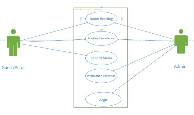 sequence diagram for hotel reservation system equus fuel gauge wiring data flow user case