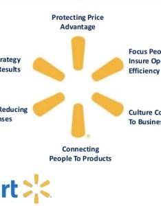 also walmart organization challenges and organizational change analysis rh bohatala
