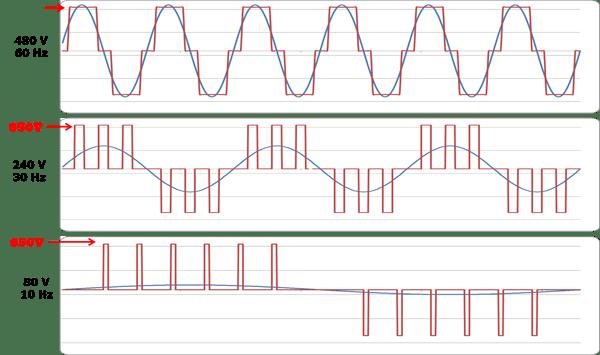 التخلص من التوافقيات بمرشحات للحصول على موجة جيبية من الموجة النبضية