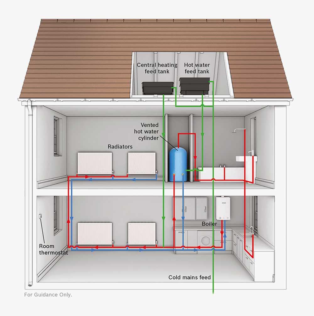 medium resolution of regular boiler