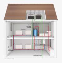 Regular boiler - Boiler Friendly Heating Services