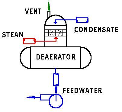 DEAERATOR DESIGN AND PRINCIPLE FILETYPE PDF