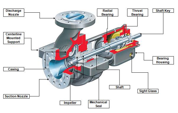 centrifugal pump mechanical seal diagram cat vr6 wiring components