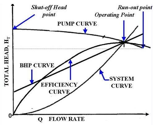 Centrifugal Pump Operation and Solutions of problems