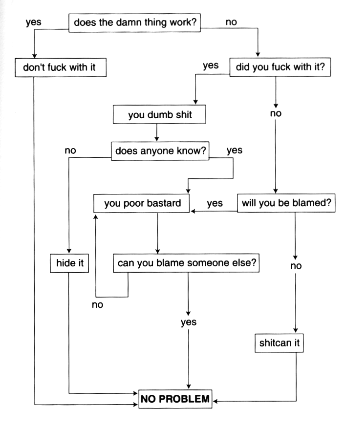 Can you blame someone else flowchart