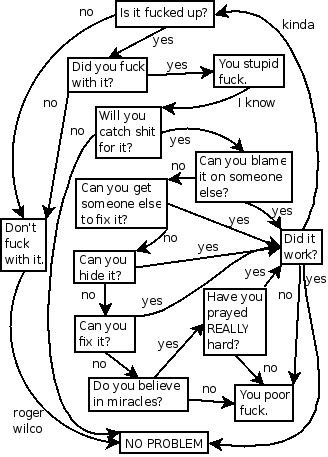 Flowchart Is It Fcked Up What To Do If So Boing Boing