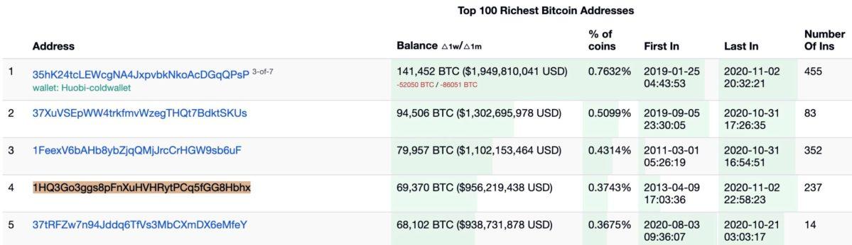 $1 billion bitcoin mystery solved