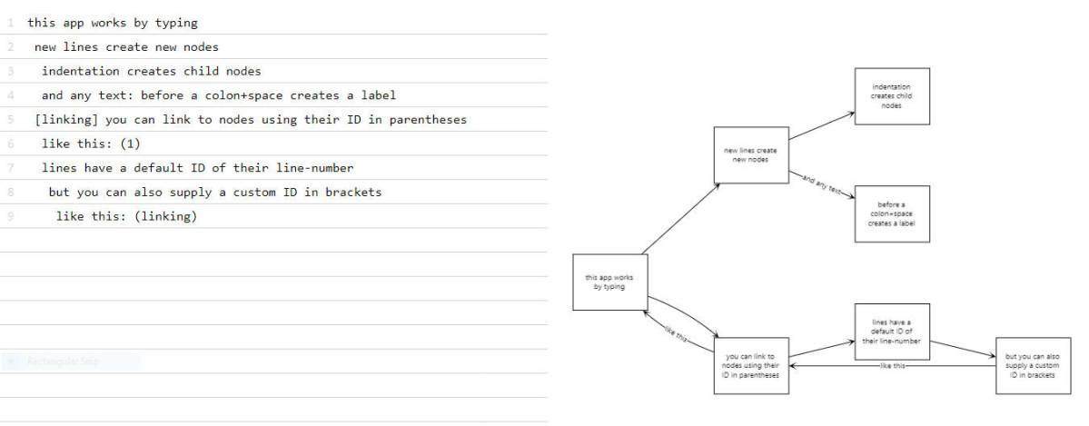 Web tool that generates flowcharts from text | Boing Boing