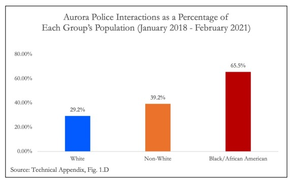 """Racist, violent Colorado gang that engages in a """"consistent pattern of illegal behavior"""" turns out to be the police department 