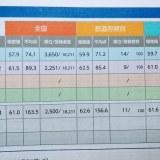 【2019年11月】全国統一小学生テスト(小2) 結果と反省