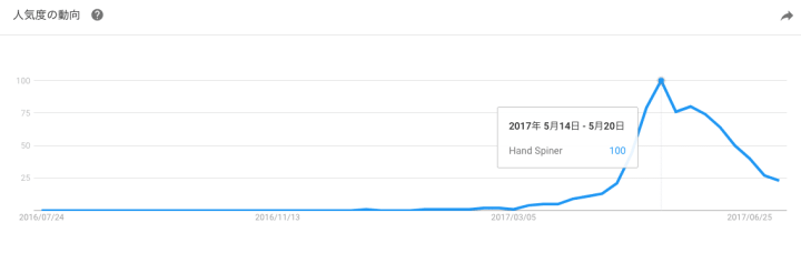 ハンドスピナーの人気度