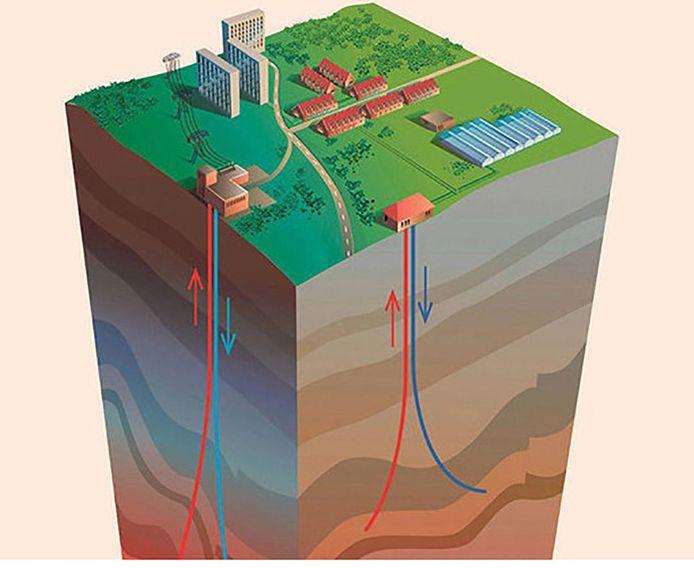 Onderzoek in de ondergrond voor aardwarmte