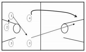 Fast break dari pertahanan (1)