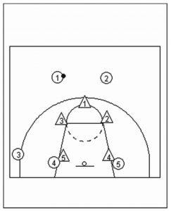 Pola pertahanan 3 2