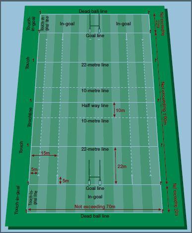 Ukuran Lapangan Rugby : ukuran, lapangan, rugby, Resolusi, 2012:, Rugby, Sevens, Bolalonjong