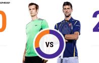 SHOWTIME EM LONDRES. Murray e Djokovic defrontam-se numa final que vale… tudo