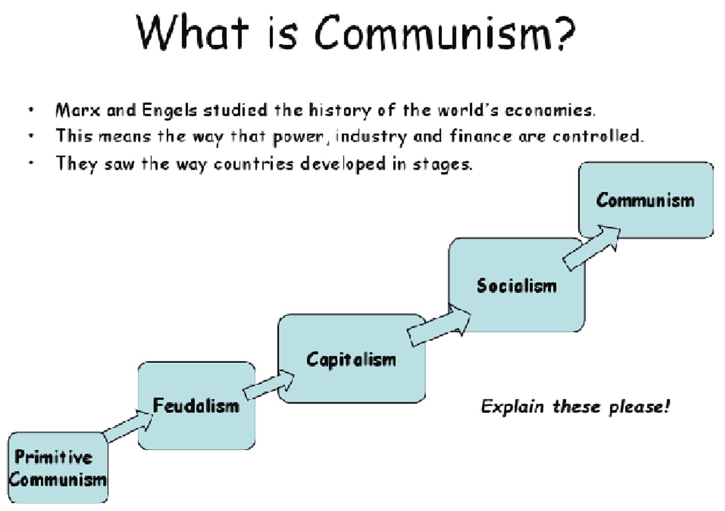Theory Of Evolution Karl Marx Theory Of Evolution Stages