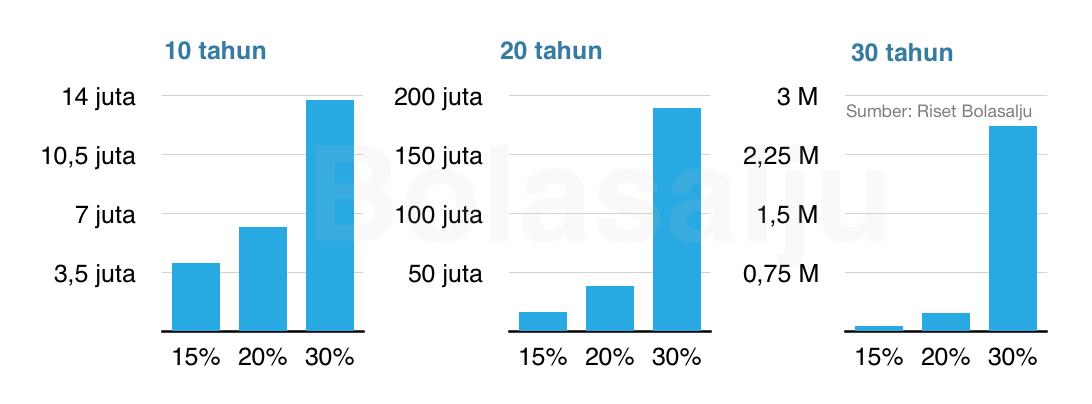 Efek Bunga Majemuk, Rp1 juta dalam tiga dekade, dengan tiga kemungkinan perolehan 15%, 20%, dan 30% per tahun
