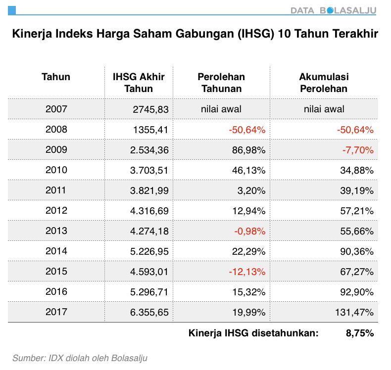 Data Kinerja IHSG 10 Tahun Terakhir (2007-2017)