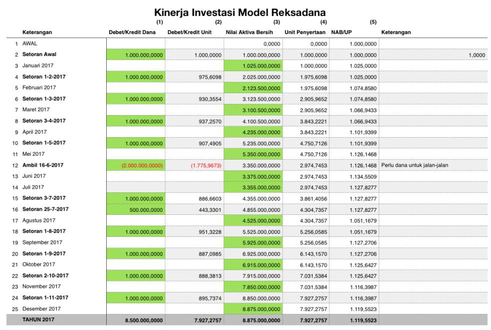 Contoh Rekaman Kinerja Investasi Model Reksadana dalam Setahun