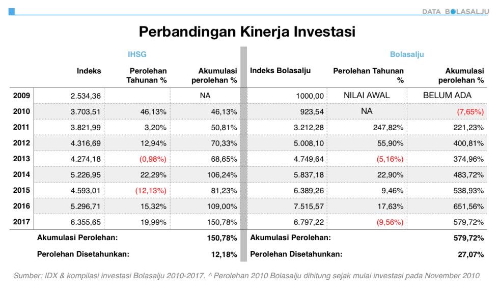 Perbandingan Kinerja Investasi Bolasalju dan IHSG 2010-2017
