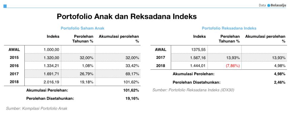 Portofolio Saham Anak dan Indeks per 2018 (termasuk dividen)