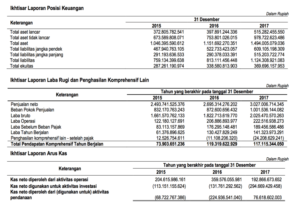 Data Keuangan PZZA 2015-2017