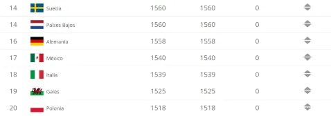 Pictures Good Internet: Ranking Fifa Clubes