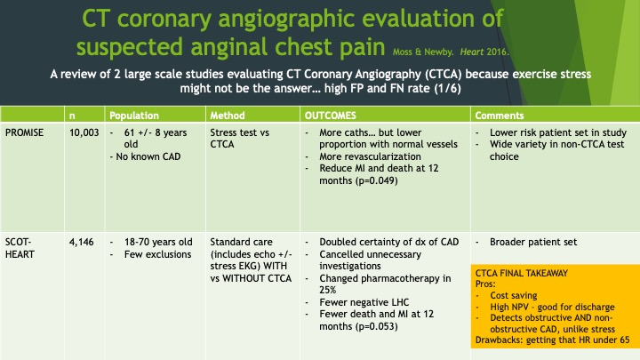 Moss and Newby's review of two large studies that compared coronary CTA to stress testing in patients with concern for CAD.