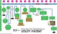 Utility Patent Process