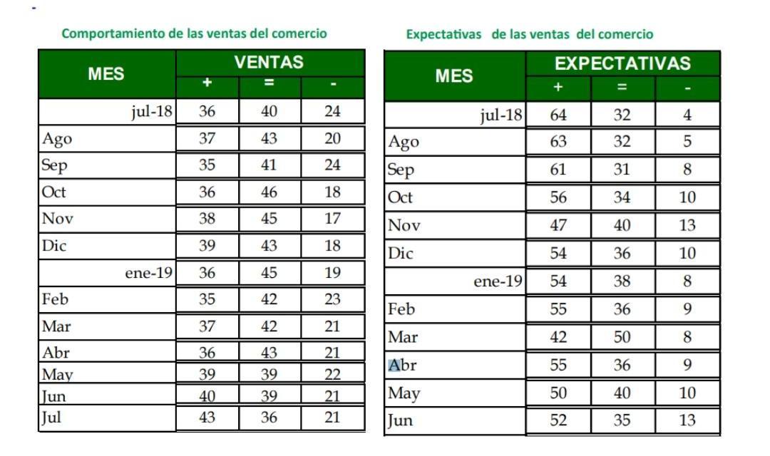 Crecimiento del comercio en Colombia