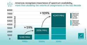 Las nuevas asignaciones de espectro móvil en las Américas se duplicaron en la última década, revela la nueva base de datos de Cullen International