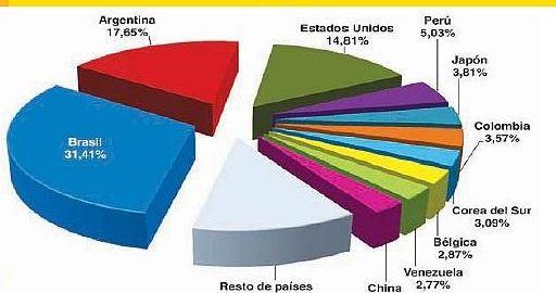 Boliva Exports