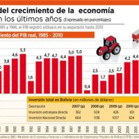 Stagnant Bolivian economic growth; oil and mineral prices going down!!