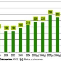 Tourism figures for 2011, welcome to Bolivia!!