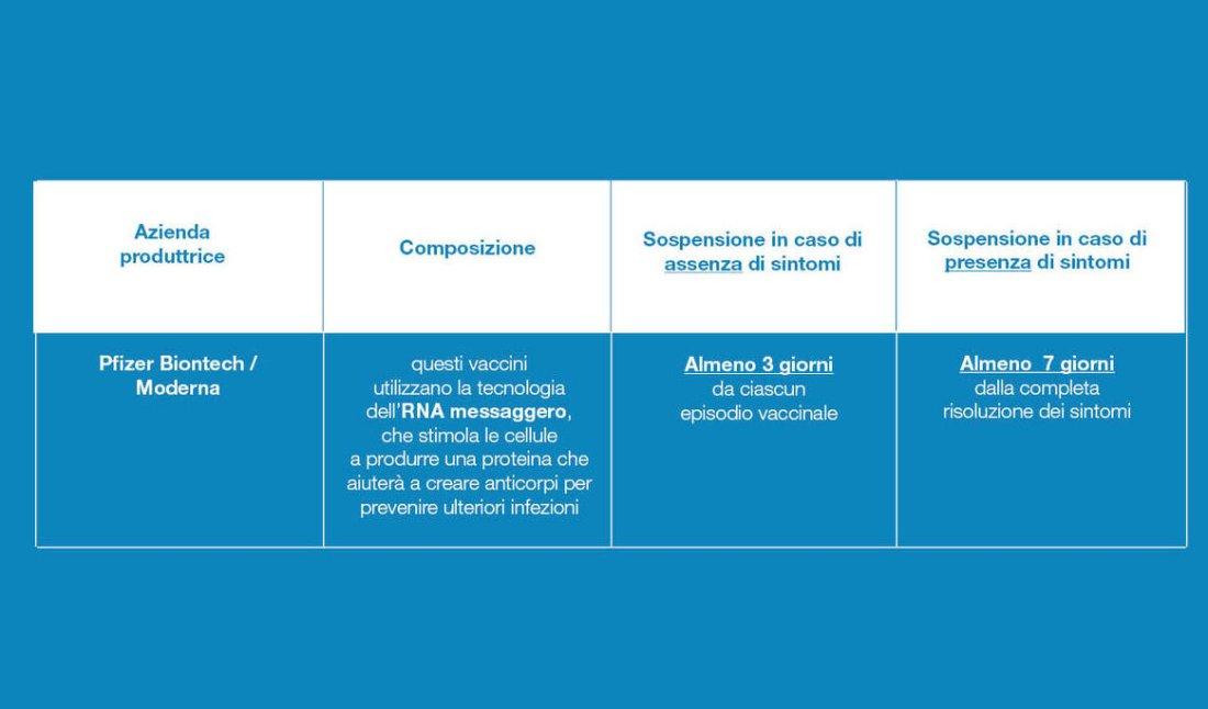 Tabella sospensioni vaccino antiCovid Avis Provinciale Bologna